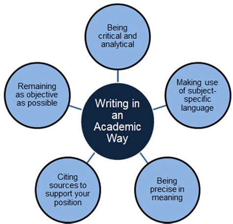 Steps in Writing an Effective Thesis Statement for a